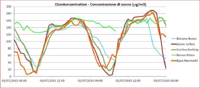 Ozono Bz