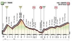 Tirano Canazei Giro Italia 1