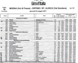 Moena -Ortisei - 18 tappa 0
