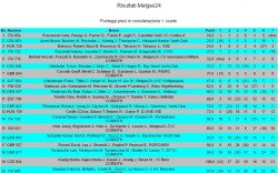 classifica Melges 24 -