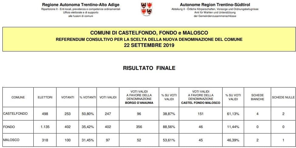 Referendum - Castelfondo Fondo - Malosco