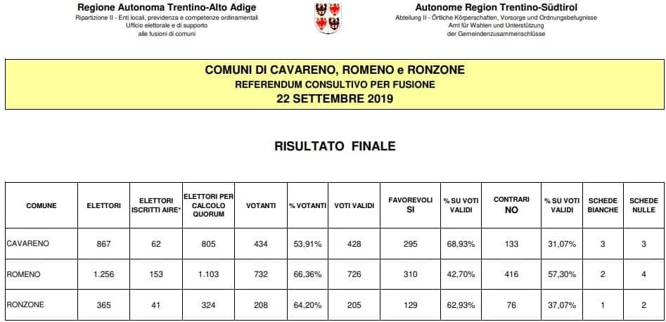 Referendum Cavareno - Romeno - Ronzone