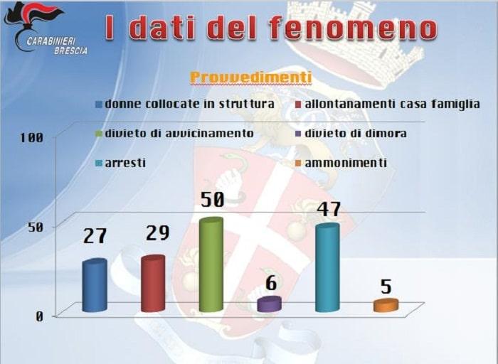 Violenza su donne - carabinieri Brescia 01