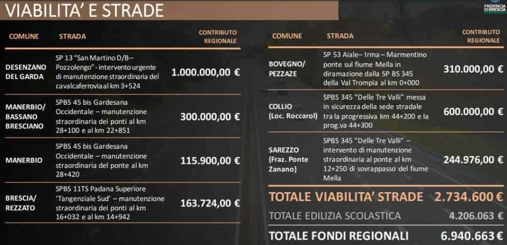 Brescia - viabilità 1