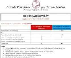 Covid19 - Trentino