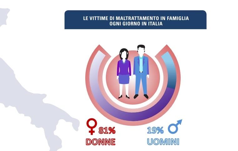 violenza - famiglia
